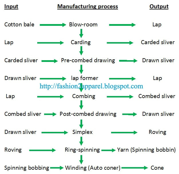 Flow chart of yarn manufacturing process