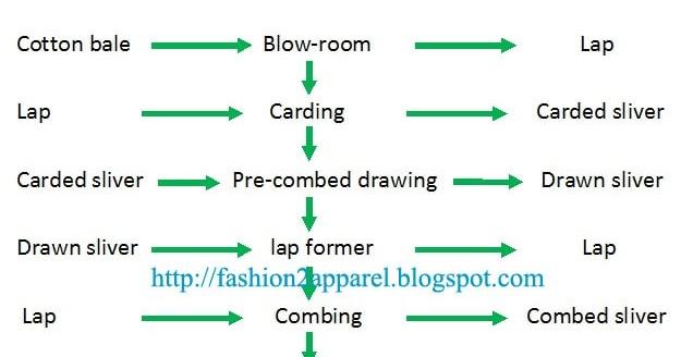 yarn manufacturing process fashion2apparel