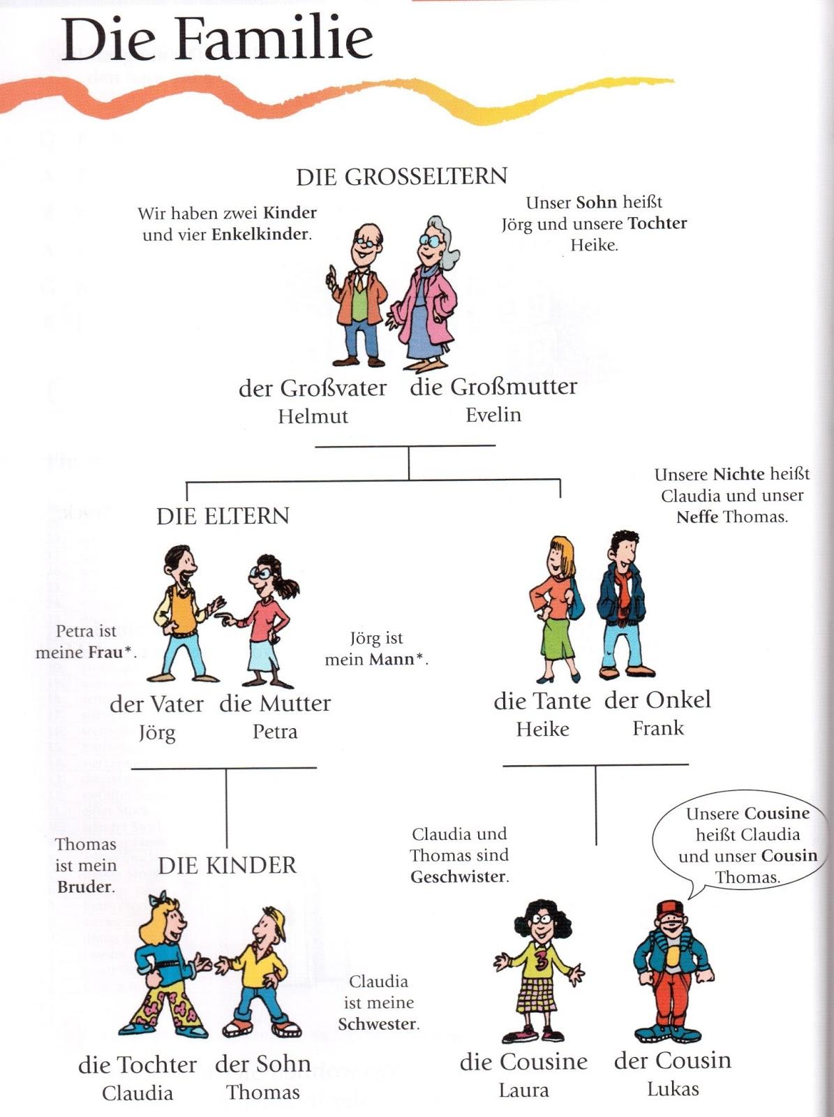 deutsch lernen mit bildern die familie wortschatz the family vocabulary german language. Black Bedroom Furniture Sets. Home Design Ideas