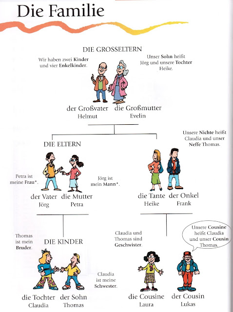 Family vocabulary in German language