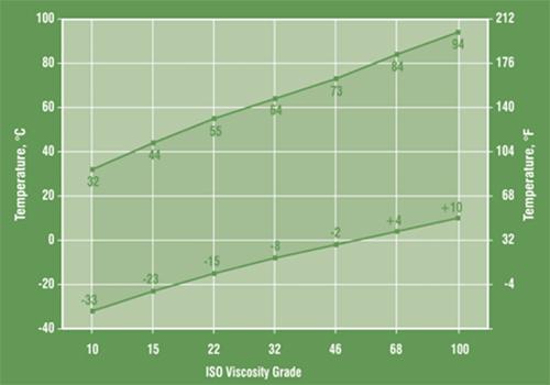 Biểu đồ chuyển đổi độ nhớt của dầu thủy lực