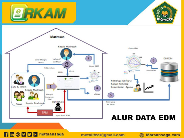 Alur Data Evaluasi Diri Madrasah (EDM)