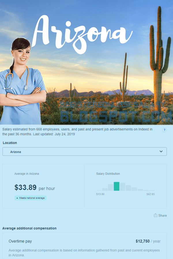 aegistered nurse salary in arizona