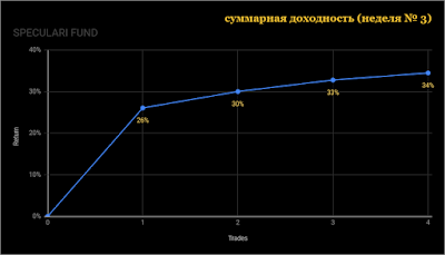 график доходности одного из наших счетов за июнь месяц
