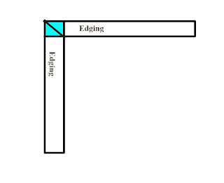 Line Art Diagram of knitted on edging.  Two rectangles arraigned as two sides of a square, both labeled: edging   Where the rectangles meet to form a corner is highlighted in blue