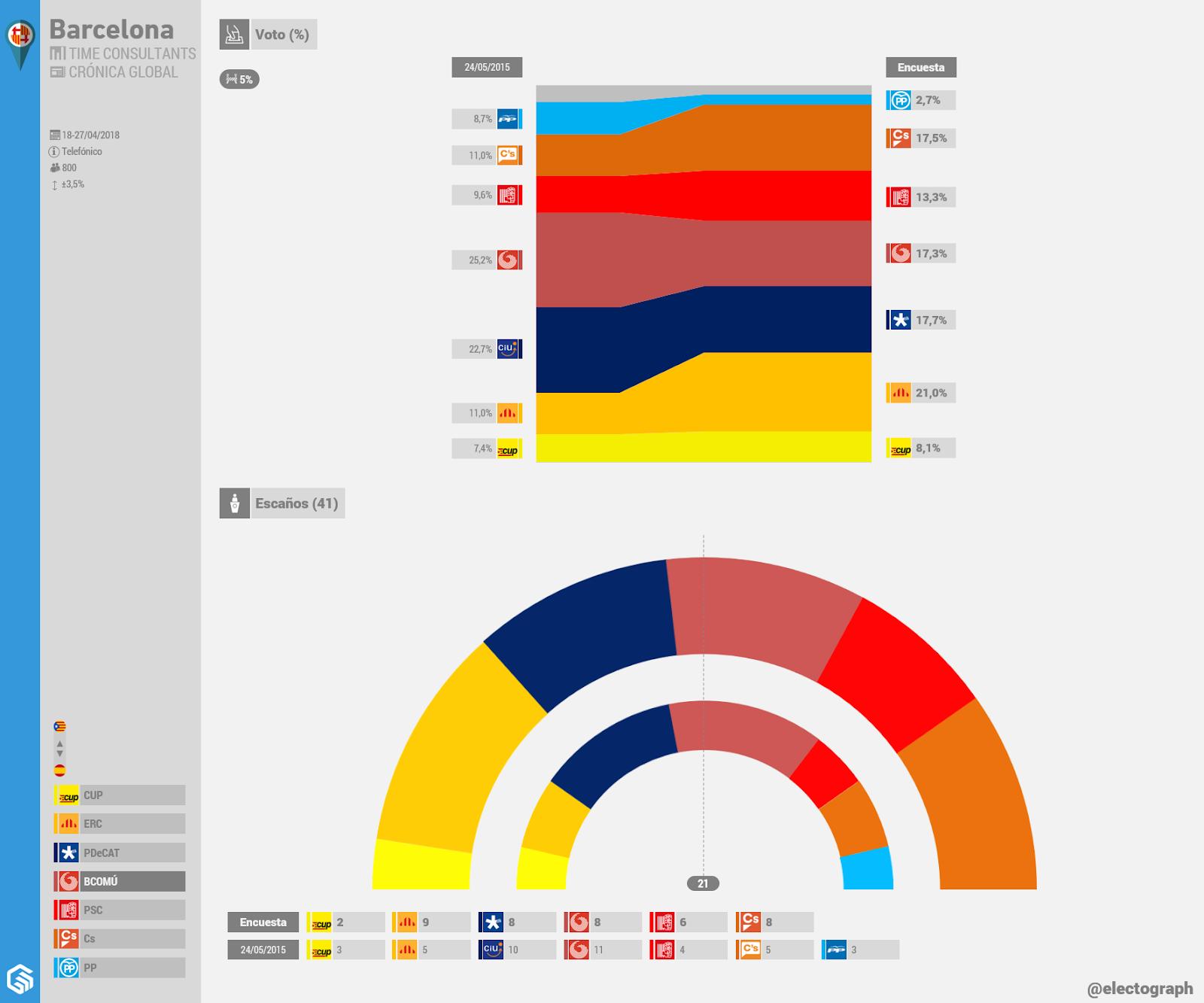 Gráfico de la encuesta para elecciones municipales en Barcelona realizada por Time Consultants para Crónica Global en abril de 2018