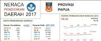 Neraca-pendidikan-papua