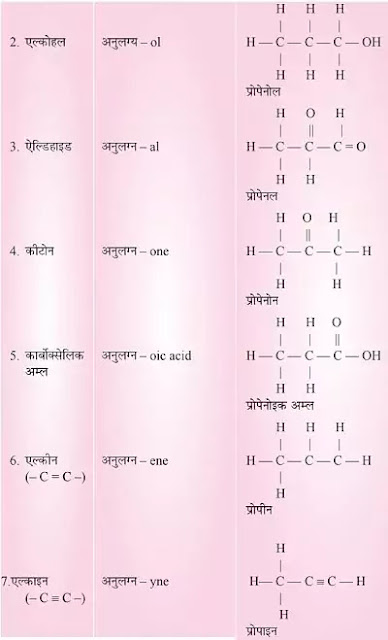 10 Class Science Notes in hindi chapter 4 Carbon and its Compounds
