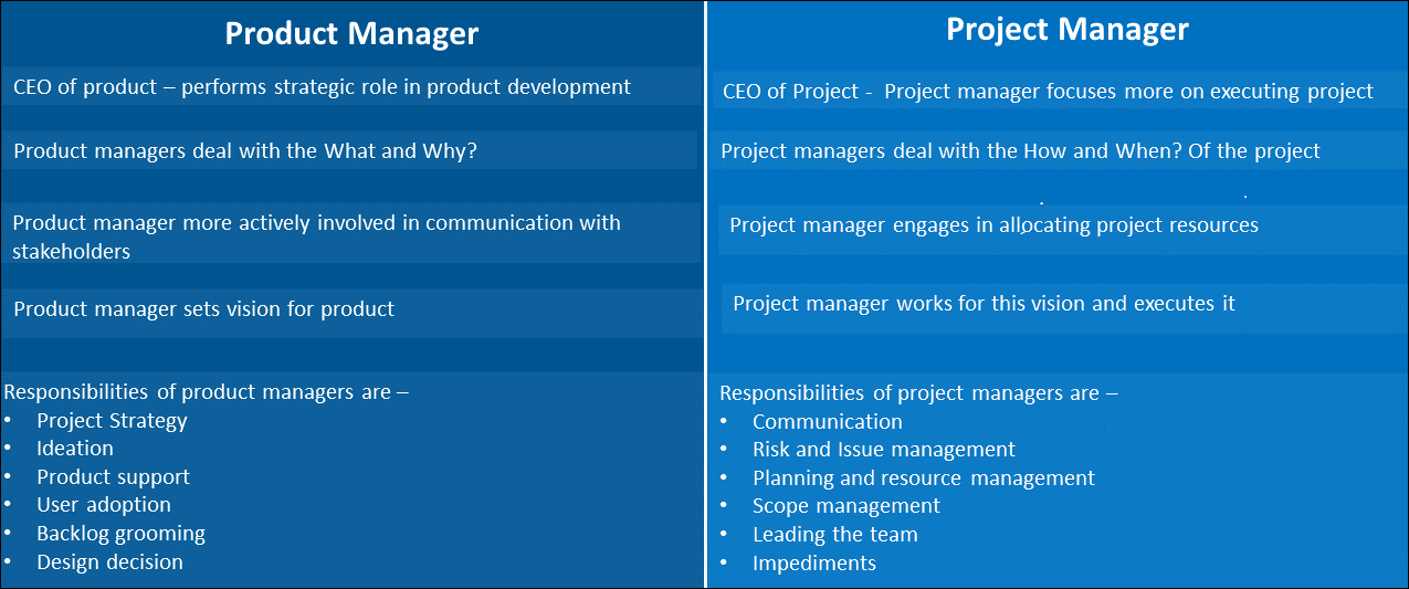 product manager vs project manager, product vs project manager
