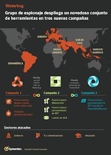Waterbug: Grupo de espionaje despliega un novedoso conjunto de herramientas en ataques contra gobiernos