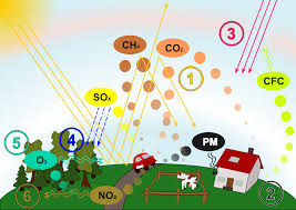 Toxic chemicals of air pollution