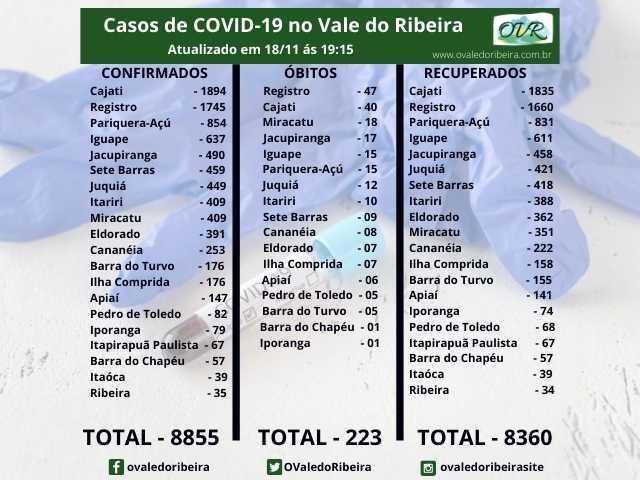 Vale do Ribeira  soma 8855 casos positivos, 8360 recuperados e 223 mortes do Coronavírus - Covid-19
