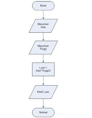Algoritma, Flowchart dan Program Menentukan Luas Segitiga