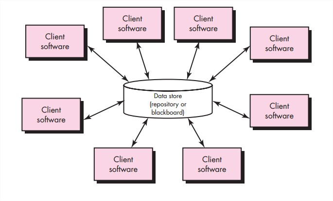 Software Engineering Architectural Style And Categories Of