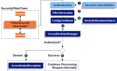 What is the security filter chain in Spring Security