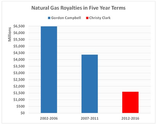 Natural Gas Royalties Per Acre Example
