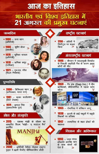 आज का इतिहास 21 August - This Day in History | Today in History in Hindi