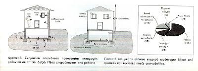 Ραδιενεργή βόμβα μέσα στα σπίτια μας - Ποιες περοχές της Ελλάδας κινδυνεύουν περισσότερο