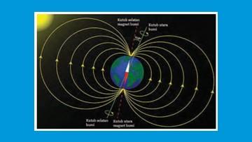 bentuk medan magnet bumi dan sudut yang dibentuk antara kutub magnet dengan kutub geografis bumi