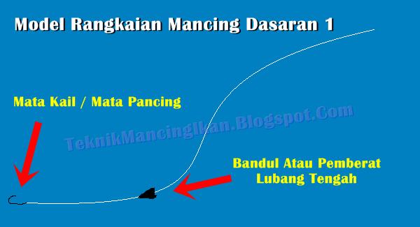 Teknik Mancing Dasaran Atau Bottom Fishing | Kumpulan Teknik Mancing ...