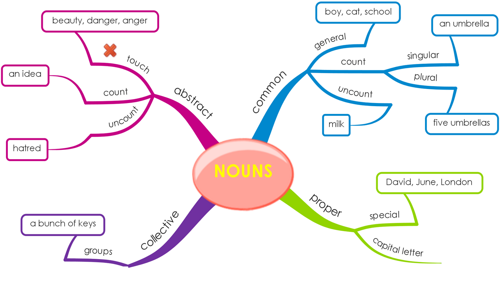 Upsr English Mind Map Nouns To Write About A Subject Or