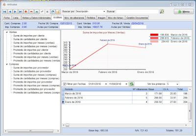 Análisis simple de la mano de obra en el software de talleres