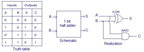 half adder and full adder cse btech notes. Black Bedroom Furniture Sets. Home Design Ideas