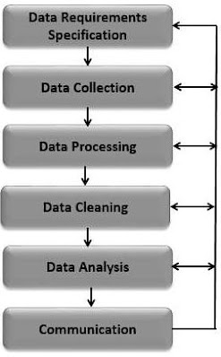 Data Analytics Steps