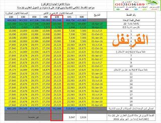 شقة للبيع بمشروع دار مصر القرنفل التجمع الخامس 130متر 95 الف اوفر