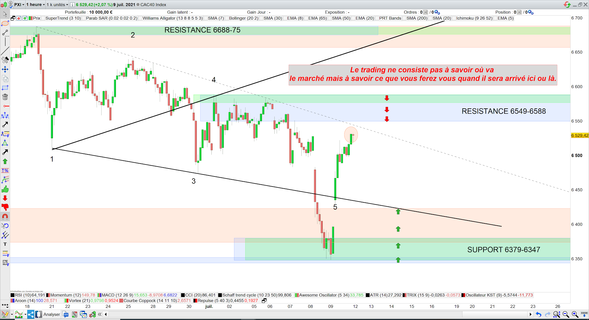 Matrice trading cac40 12/07/21