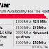 รัฐบาลอินเดีย เล็งนำคลื่น 3300-3400 MHz และ 3400-3600 MHz มาประมูลใช้สำหรับการเปิดตัว 5G