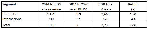 GNRC EBITDA/Total Assets