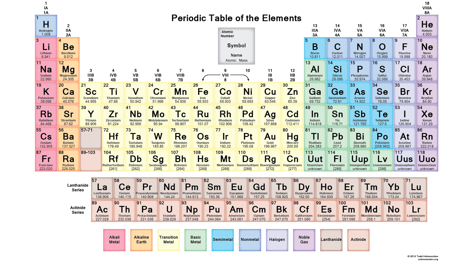 Periodic Table Program Python For Coders