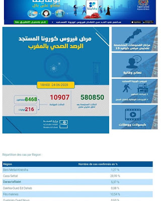 تسجيل 563 إصابة جديدة مؤكدة ليرتفع العدد إلى 10907 مع تسجيل 42 حالة شفاء وحالتي وفاة جديدتين خلال الـ24 ساعة✍️👇👇👇
