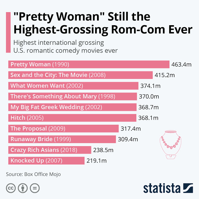 Which Is Your Favorite Romantic Comedy Of All Time? infographic