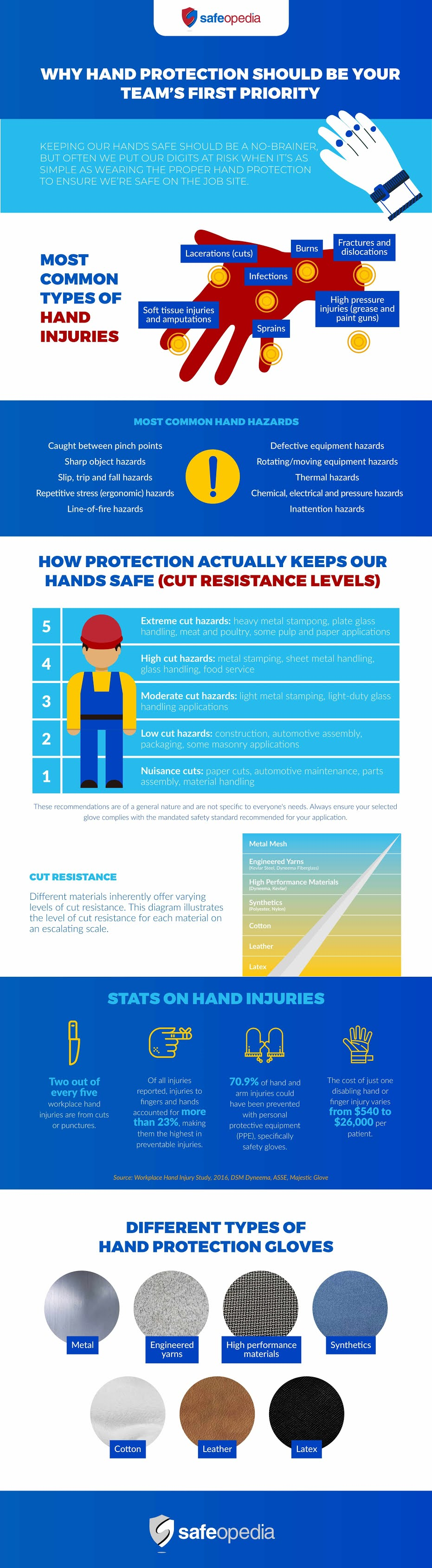 Why Hand Protection Should Be Your Team's First Priority #infographic #Safety #Hand Protection #infographics #Hand Injuries #Hazards