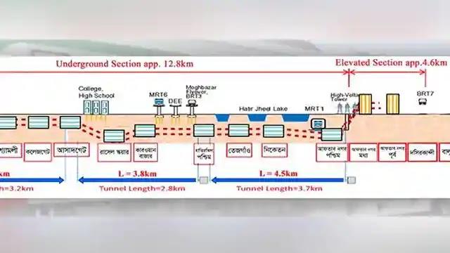 ঢাকায় ৬১ কিলোমিটার পাতাল রেল হবে যানজট নিরসনে