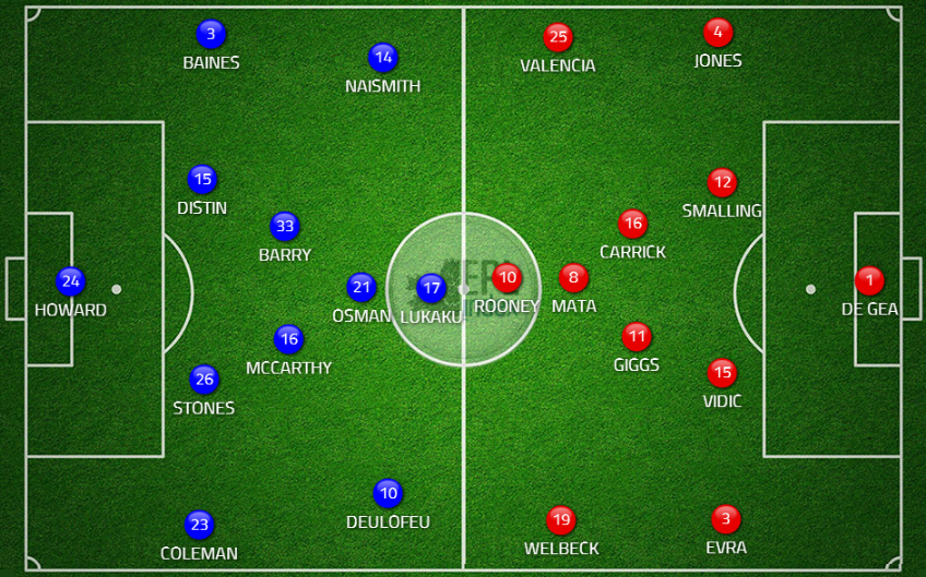 Possible Lineups Everton vs Manchester united