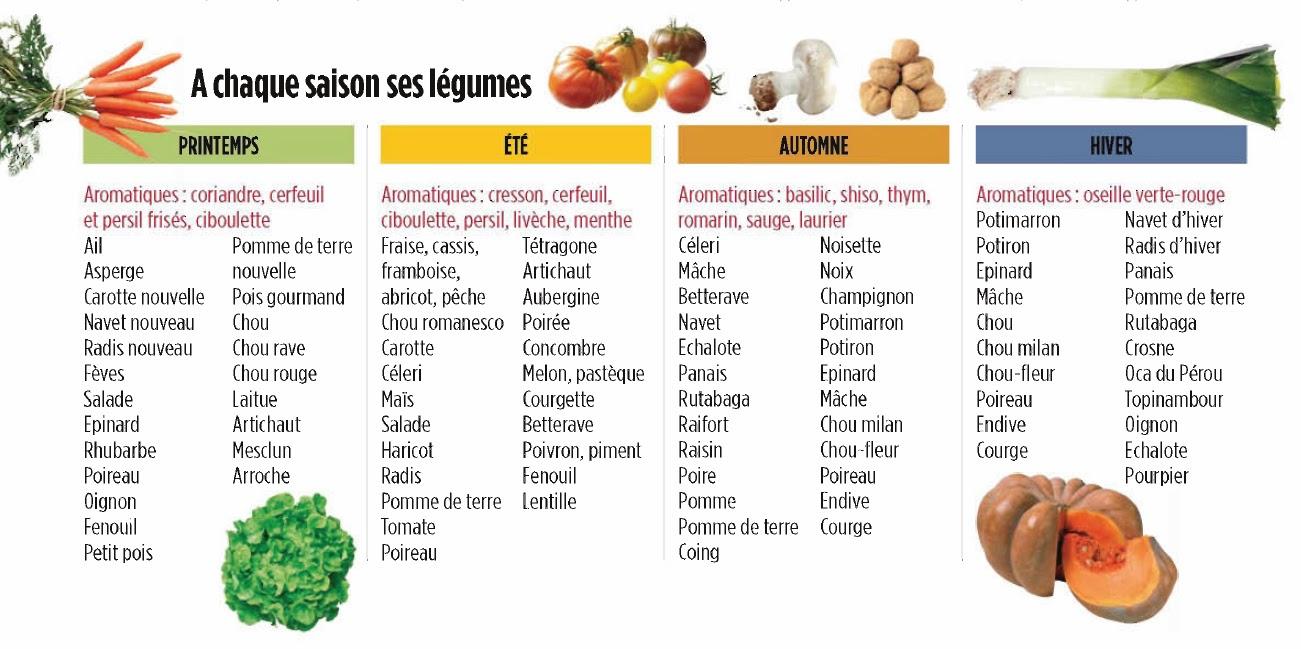 Le diabl@gueur: Les légumes de saison