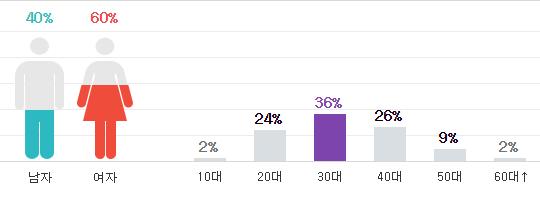 Yoo Ah In yeni rolü için kilo aldı