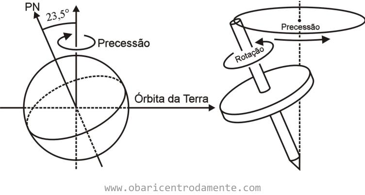 Comparação entre o movimento da Terra e o movimento de um pião