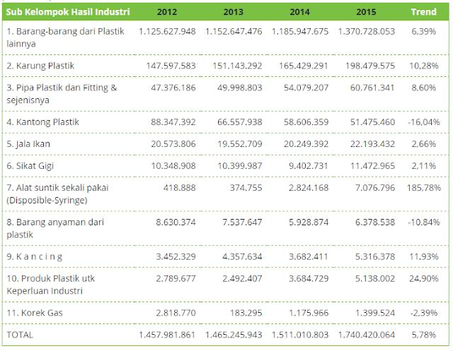Prospek dan Perkembangan Industri Plastik Indonesia