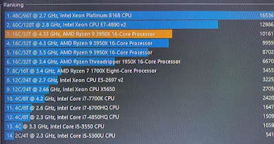 Apa itu benchmark CPU? ini dia pengertian Benchmark pada komputer