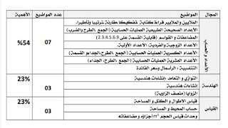 توصيف الامتحان المحلي مادة الرياضيات المستوى السادس ابتدائي