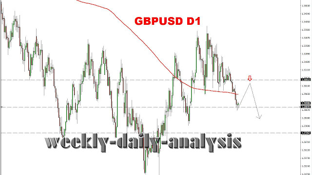 http://www.weekly-daily-analysis.co/2019/04/usdcad-forex-forecast-29-aprilmay-3-2019.html
