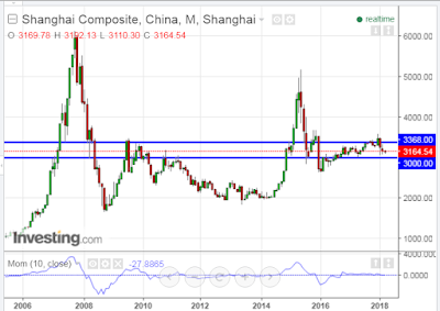 China's Shanghai Index Remains Trapped