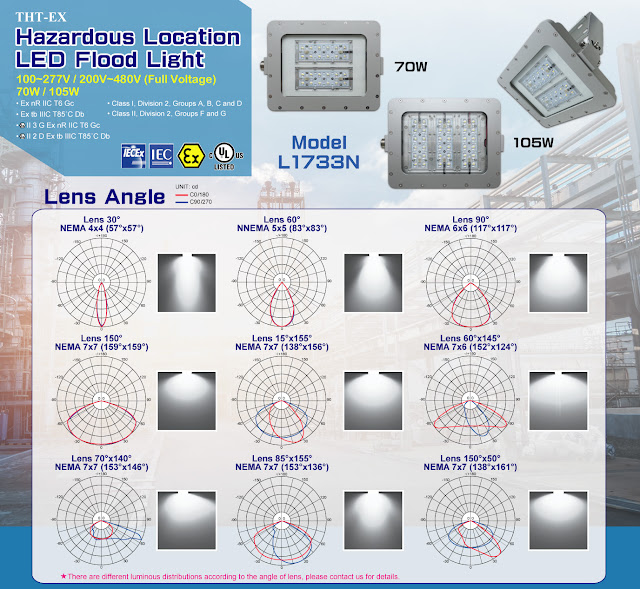 Hazardous Location LED Lighting Meets NEMA Beam Angle Standard-Model L1733N