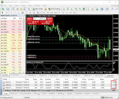 Tips Trading Forex Modal $5