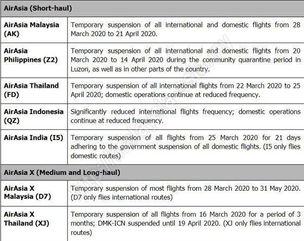 AirAsia Suspends Domestic International Flights Coronavirus