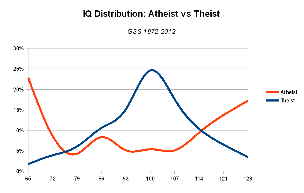 Vox Popoli Mailvox The Distribution Of Atheist Intelligence